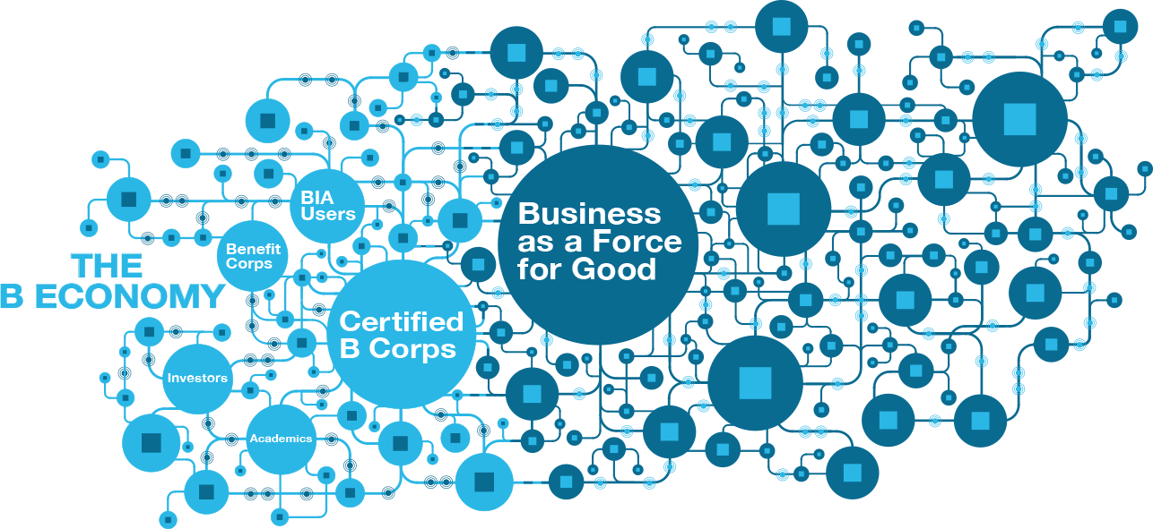 Global network of using business as a force for good